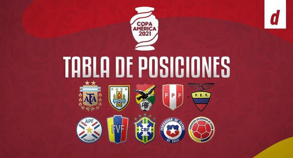 Tabla de posiciones: todos los resultados de la fecha 3 por la Copa América 2021